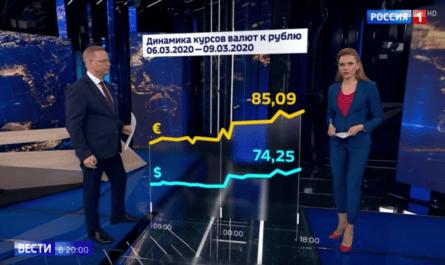 На российском ТВ рассказали об обвале рубля, ни разу не упомянув обвал рубля