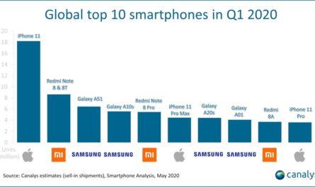 Названы самые продаваемые смартфоны начала 2020 года