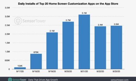 Виджеты для iOS 14 скачали более 13 млн раз
