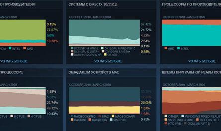Мартовская статистика Steam: большой скачок Index, рост доли Windows 10 и другие подробности