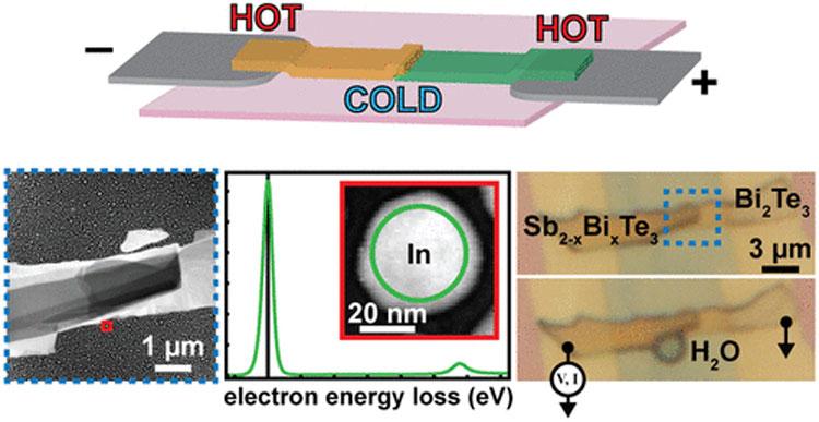 Учёные создали холодильник для транзистора