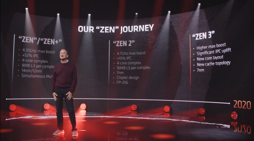 AMD Ryzen 5000: новая архитектура и высокая производительность