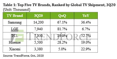 Аналитики сообщили о рекордных продажах телевизоров по всему миру