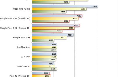 Android 11 «тормозит» работу некоторых смартфонов
