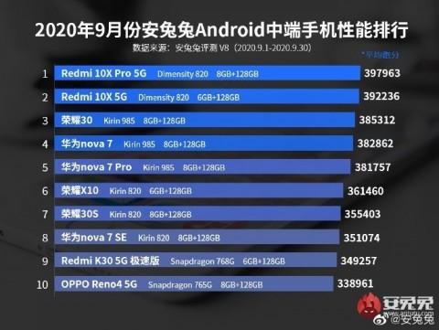 AnTuTu назвала самые мощные среднебюджетные смартфоны сентября