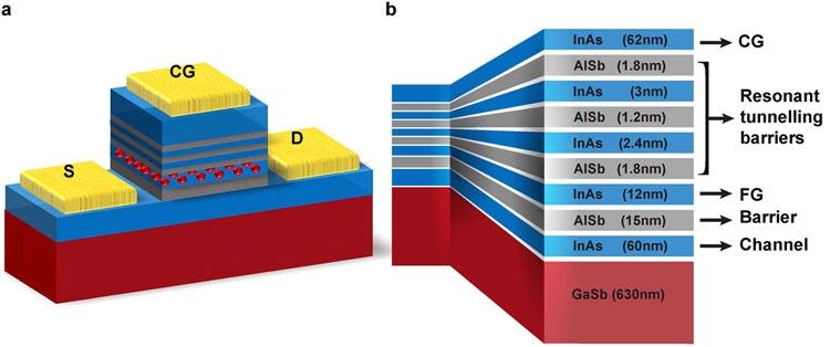 Британские физики придумали универсальную память ULTRARAM