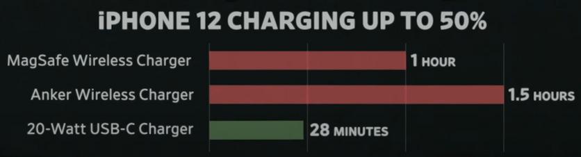 Магнитная зарядка iPhone 12 оказалась крайне медленной
