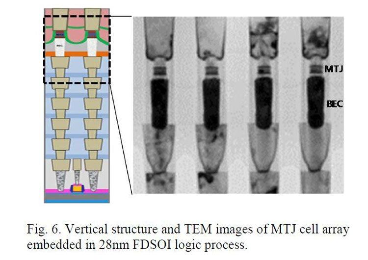 Samsung создала прототип рекордной 1-Гбит встраиваемой STT-MRAM