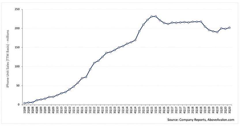 Статистика: количество владельцев iPhone перевалило за миллиард