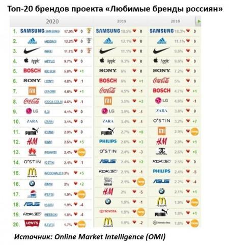 Статистика: Samsung десять лет подряд остаётся любимым брендом жителей России