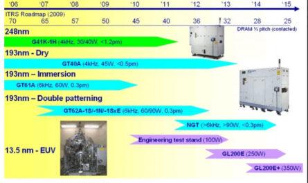 В 2020 году сканеры для полупроводниковой литографии получат новые лазеры