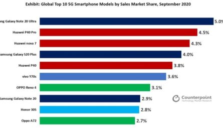 Аналитики назвали самые продаваемые 5G-смартфоны в мире