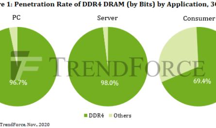 Аналитики рассказали, когда начнётся эра оперативной памяти DDR5