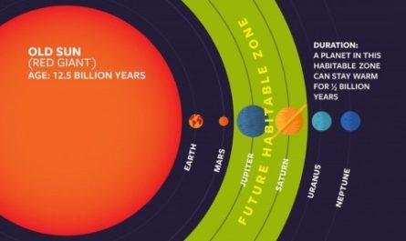 Астрономы сообщили о сотнях миллионов планет земного типа в нашей галактике