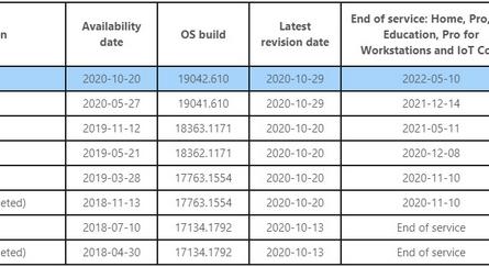 Microsoft принудительно обновит устаревшие сборки Windows 10