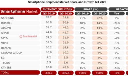 realme стал самым быстрорастущим брендом смартфонов