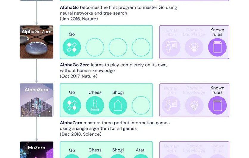 Новый ИИ Alphabet способен побеждать в играх без знания правил