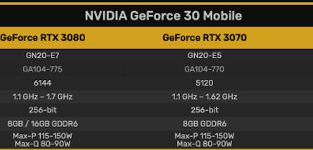 Опубликованы предполагаемые спецификации мобильных видеокарт GeForce серии RTX30
