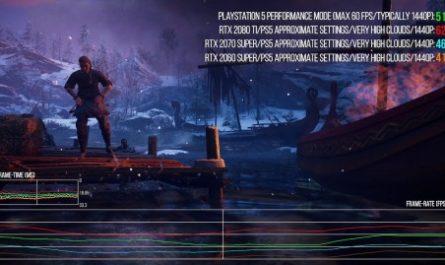 PlayStation 5 уступила RTX 2080 Ti по производительности в Assassin's Creed Valhalla [ВИДЕО]