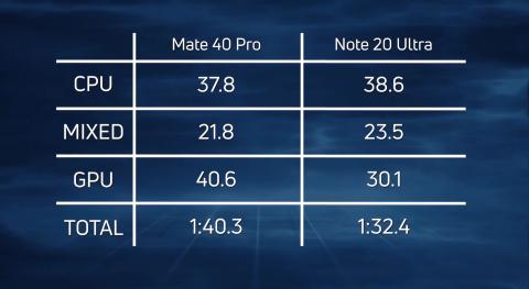Производительность HUAWEI Mate 40 Pro сравнили с Samsung Galaxy Note20 Ultra [ВИДЕО]