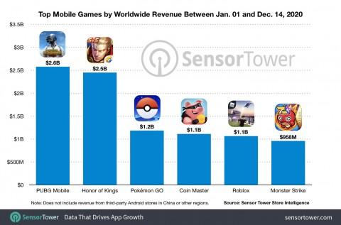 PUBG Mobile стала самой кассовой мобильной игрой 2020 года