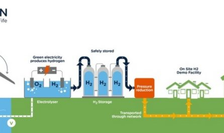 В ходе уникального эксперимента 300 домов переведут на отопление водородом