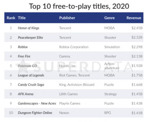Аналитики назвали самые прибыльные бесплатные игры 2020 года