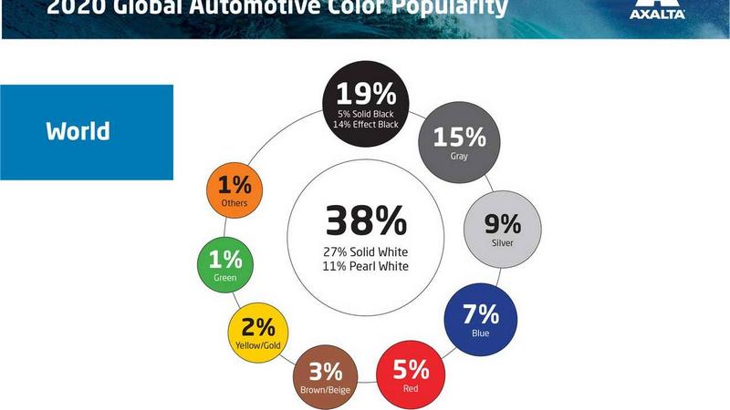 Аналитики назвали самый популярный цвет автомобиля в 2020-м