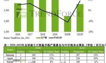 Аналитики поделились ожиданиями от рынка смартфонов в 2021 году