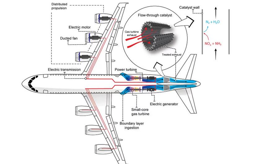 Исследователи нашли эффективное решение проблемы вредных выбросов самолётов