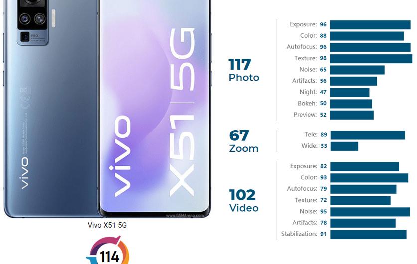 Эксперты DxOMark оценили камеру vivo X50 Pro на уровне Pixel 4
