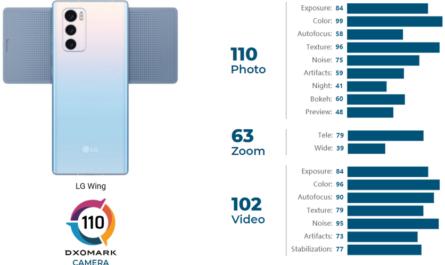 Камера уникального LG Wing получила вердикт от экспертов DxOMark