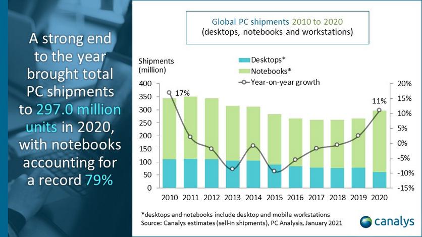 Названы крупнейшие производители ноутбуков по итогам 2020-го