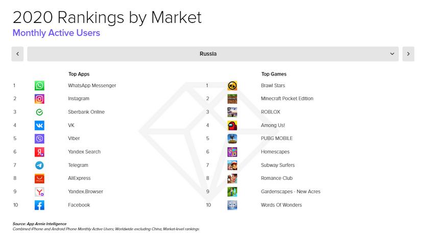 Названы самые популярные и прибыльные приложения в России