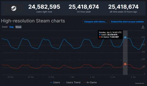 Steam ещё раз побил собственный рекорд пикового онлайна