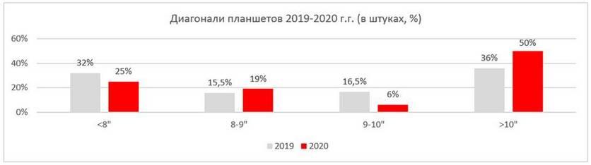 В России наблюдается возвращение интереса к планшетам