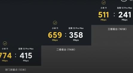 Xiaomi Mi11 сравнили с Apple iPhone 12 Pro Max в тесте скорости Wi-Fi [ВИДЕО]