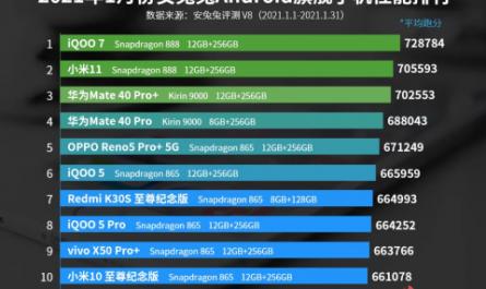 AnTuTu обновила рейтинг производительности Android-смартфонов