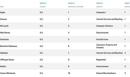 Apple в 14-й раз подряд стала самой уважаемой компанией в мире