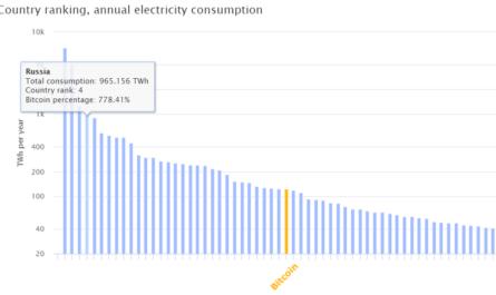 Биткойн потребляет энергии больше, чем многие страны