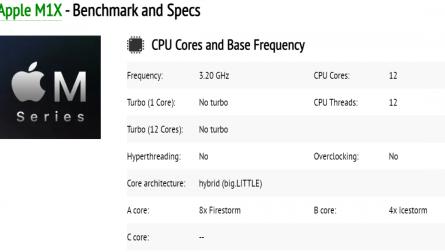 Характеристики «заряженного» чипа Apple M1X раскрыты бенчмарком