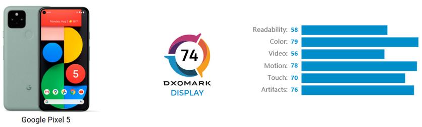 Экран Google Pixel 5 разочаровал специалистов DxOMark