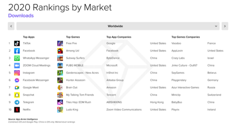 Опубликованы списки самых популярных и прибыльных мобильных игр 2020-го