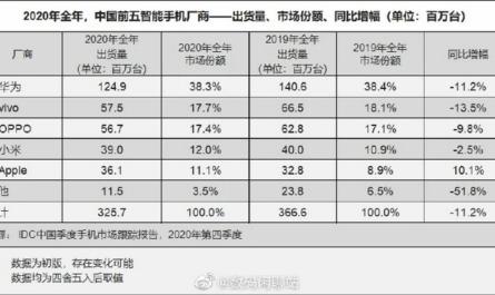 Сделано в Китае #258: лидерство HUAWEI, голосование за название марсохода и миллиард интернет-пользователей