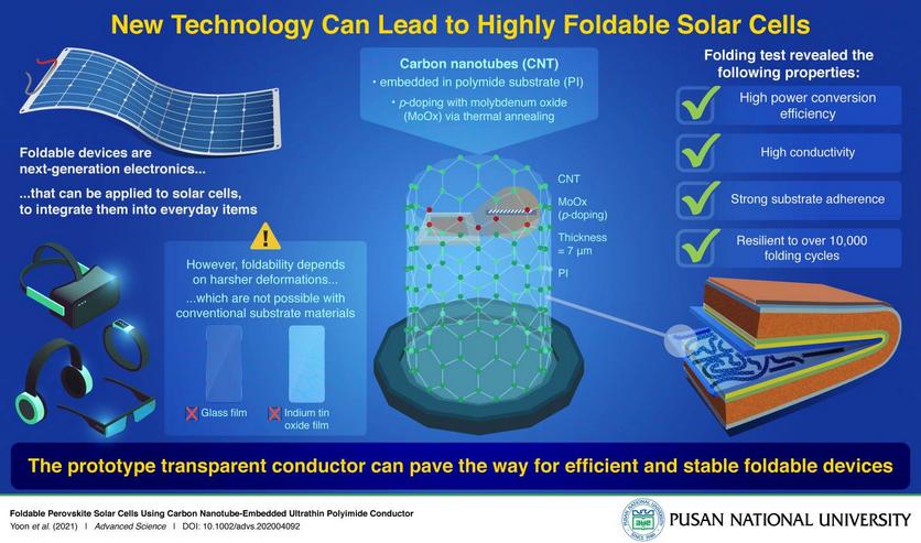 Создан первый прототип полностью сгибаемых солнечных панелей