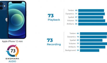 Apple iPhone 12 mini вошёл в топ-10 аудиорейтинга DxOMark