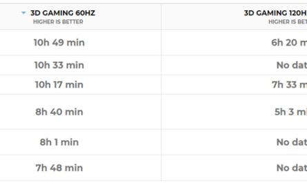 ASUS ROG Phone 5: десять часов без подзарядки в играх. Но есть нюанс