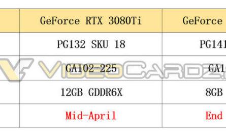 Флагманские NVIDIA RTX 3080 Ti и 3070 Ti: характеристики и дата выпуска