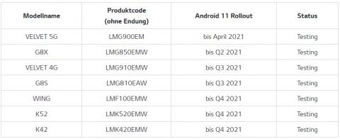 Какие смартфоны LG получат Android 11 в этом году