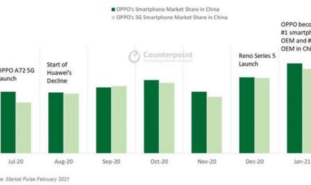 Кому HUAWEI уступила первое место на китайском рынке смартфонов?
